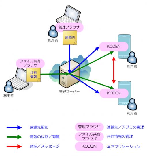 ③システム構成と運用イメージ_画像_更新改
